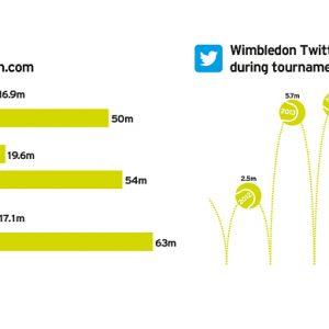 social media nello sport marketing