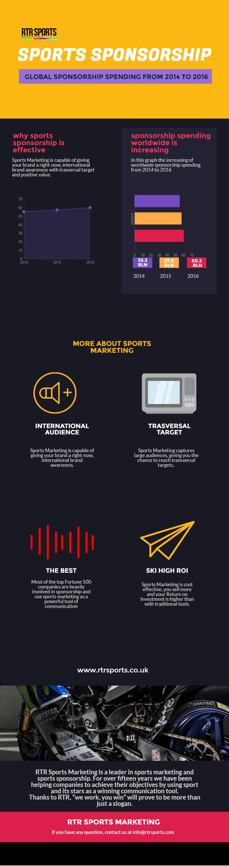 sports sponsorships infografica